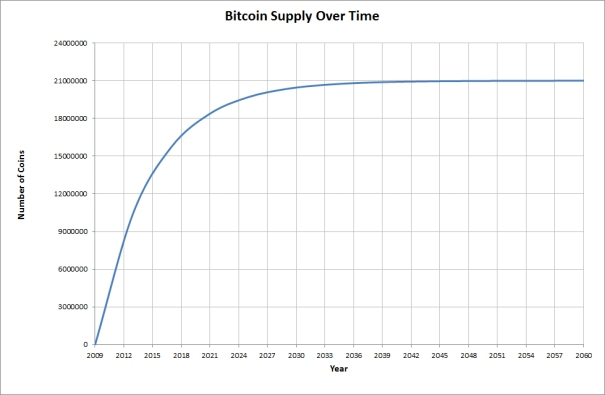 Bitcoin Supply